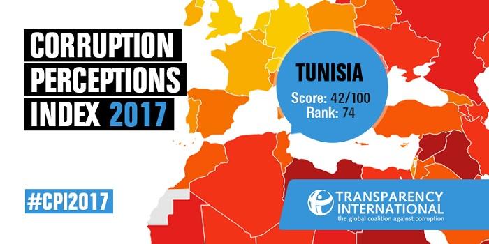 تونس في المرتبة 74 عالميا في مجال مكافحة الفساد بالقطاع العمومي