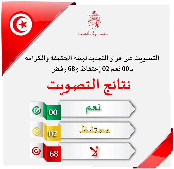 تونس- البرلمان يصوت بعدم التمديد لهيئة الحقيقة والكرامة