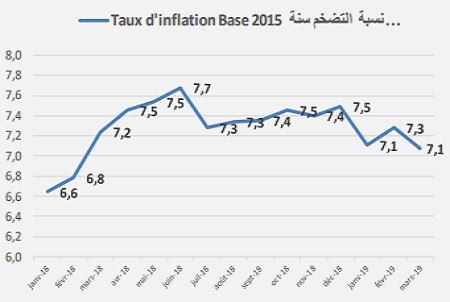 تراجع نسبة التضخم عند الاستهلاك