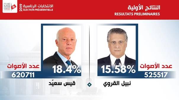 تفاصيل النتائج الرسمية الاولية للانتخابات الرئاسية
