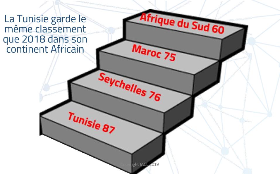 """لماذا لم تحقق تونس التقدّم المرجو ضمن تصنيف """"دافوس"""" ؟"""