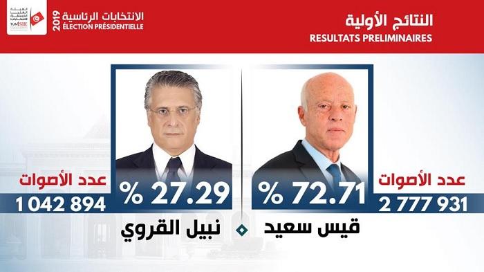 رسمي: النتائج الاولية للدور الثاني للانتخابات الرئاسية