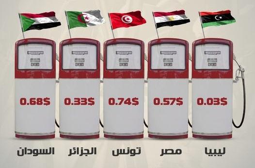 أرخص أسعار المحروقات ..ترتيب تونس عالميا و عربيا