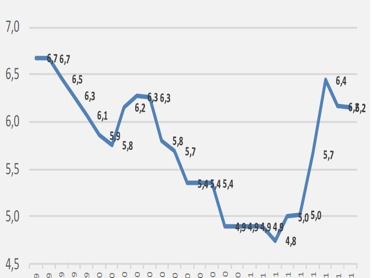 سبتمبر الماضي: نسبة التصخم في تونس تستقر  عند 6,2 بالمائة